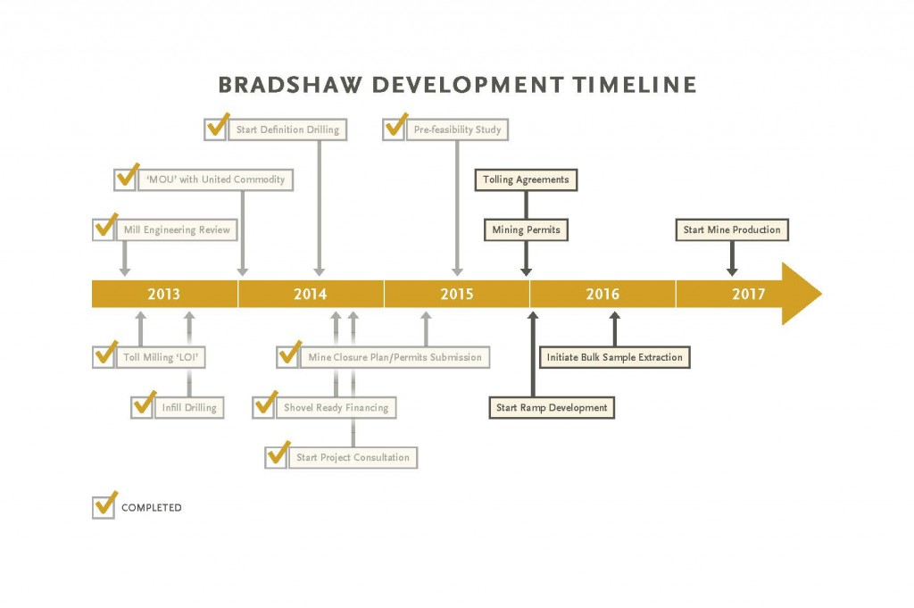 Bradshaw Development Timeline  June 2015_Proof4